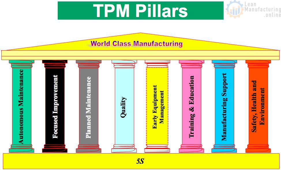 tpm pillars total productive maintenance