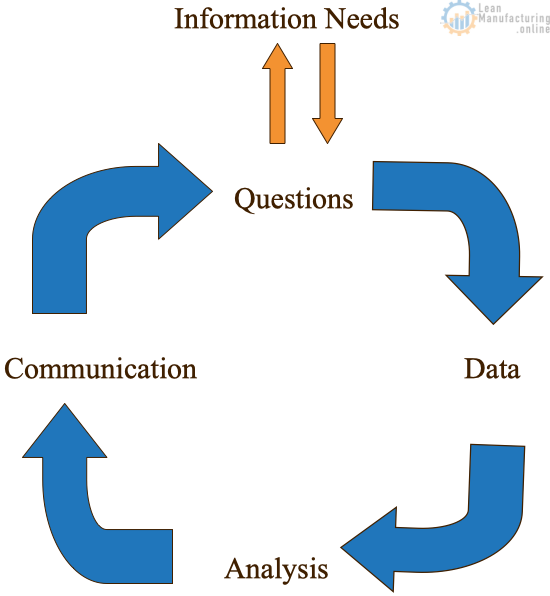What data-analysis tools (Pareto diagram, histogram, bar graph, etc.) do we envision using, and how will we communicate the results.