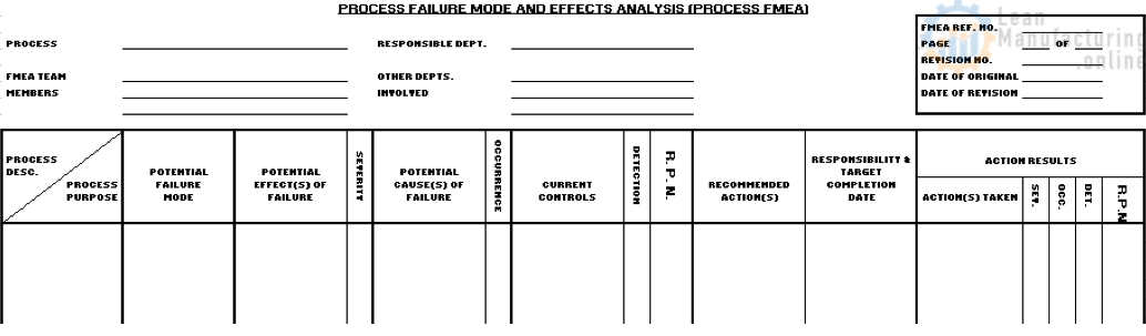 Fmea Template Continuously Improving Manufacturing