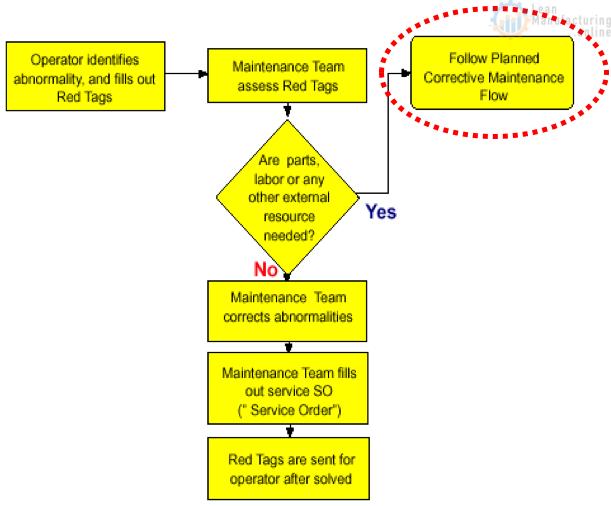 Support To Autonomous Maintenance Total Productive Maintenance