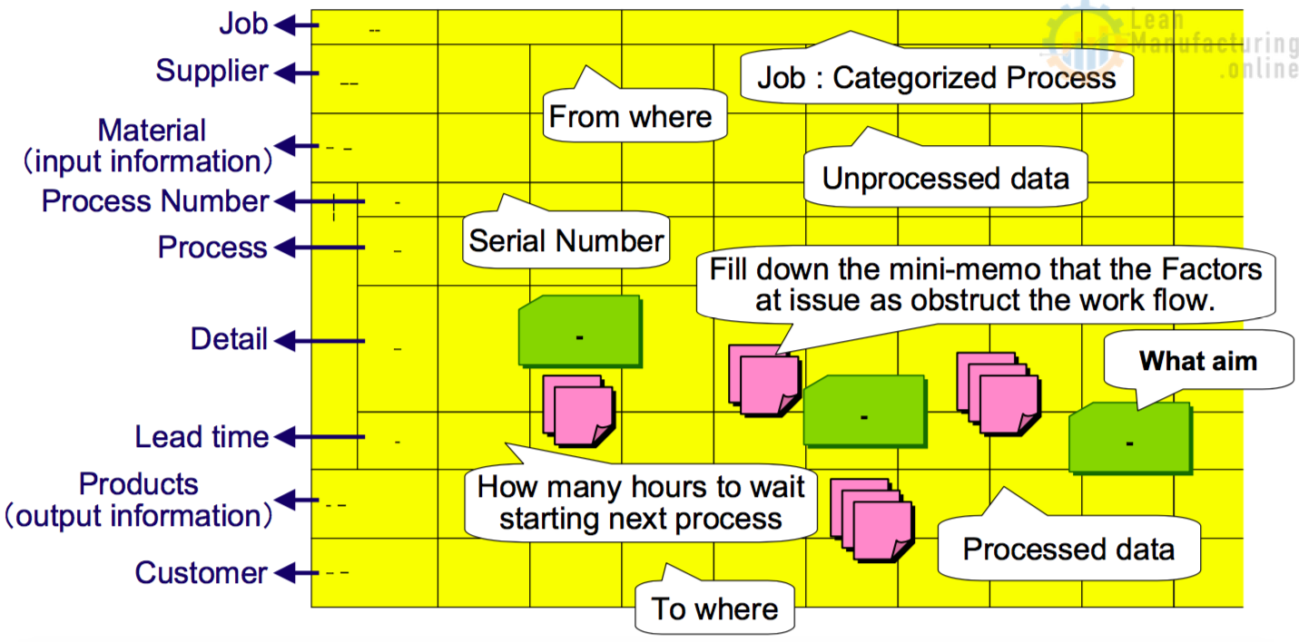 Makigami is a highly structured process map.