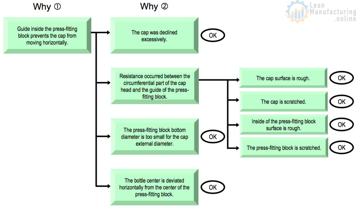 why lean The 5 whys is a technique used in the analyze phase of the six sigma dmaic methodology the 5 whys is a great six sigma tool that doesn't involve a statistical hypothesis and in many cases can be completed without a data collection plan.