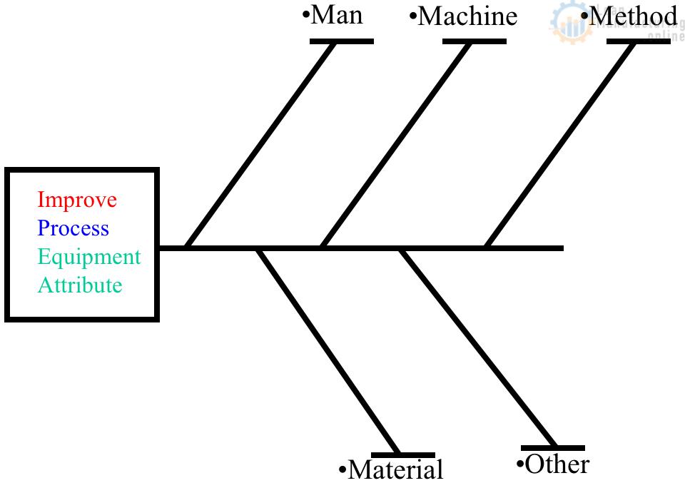 4m fishbone diagram continuous improvement total productive fishbone diagram article is here httpsleanmanufacturinginethe fishbone diagram ccuart Gallery