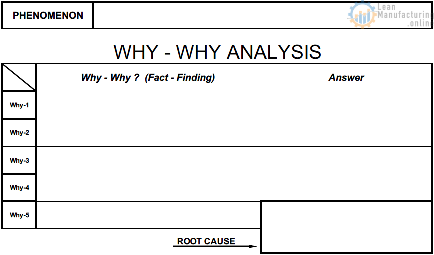 Why-Why Analysis and 5W 1H Templates - Total Productive Maintenance