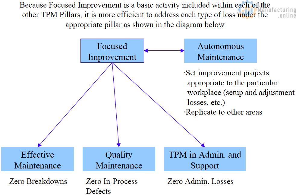 focused improvement and autonomous maintenance