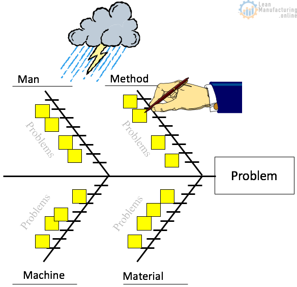 Fishbone Diagram provides solutions to complex issues with processes