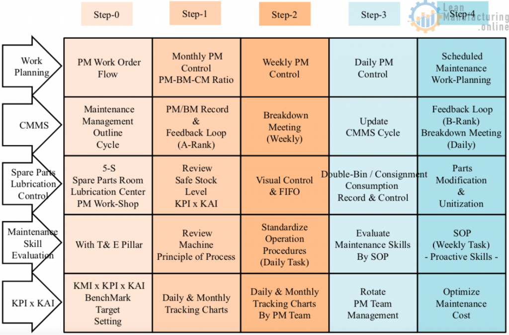 Review Safe Stock Level KPI x KAI