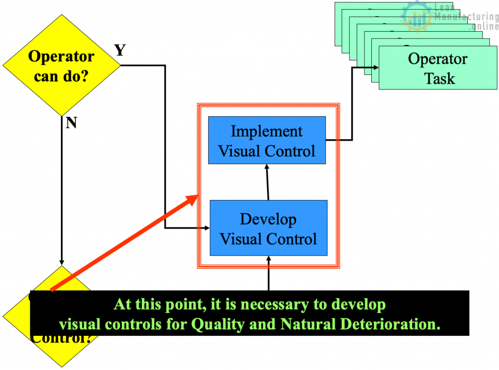 Visual controls for Natural Deterioration