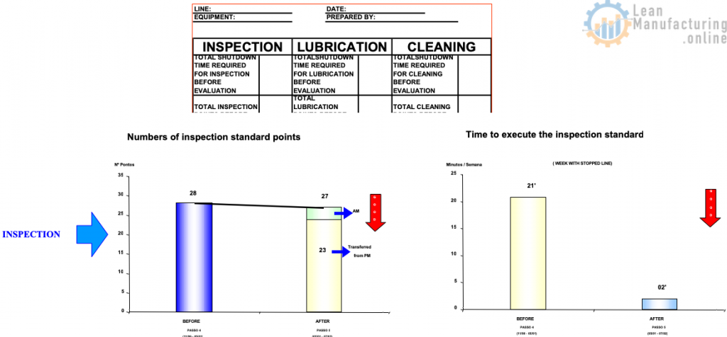 AM Inspection, Lubrication and Cleaning Standards