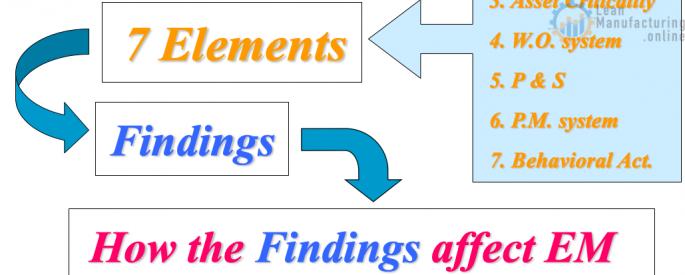 Breakdown Analysis Maintenance