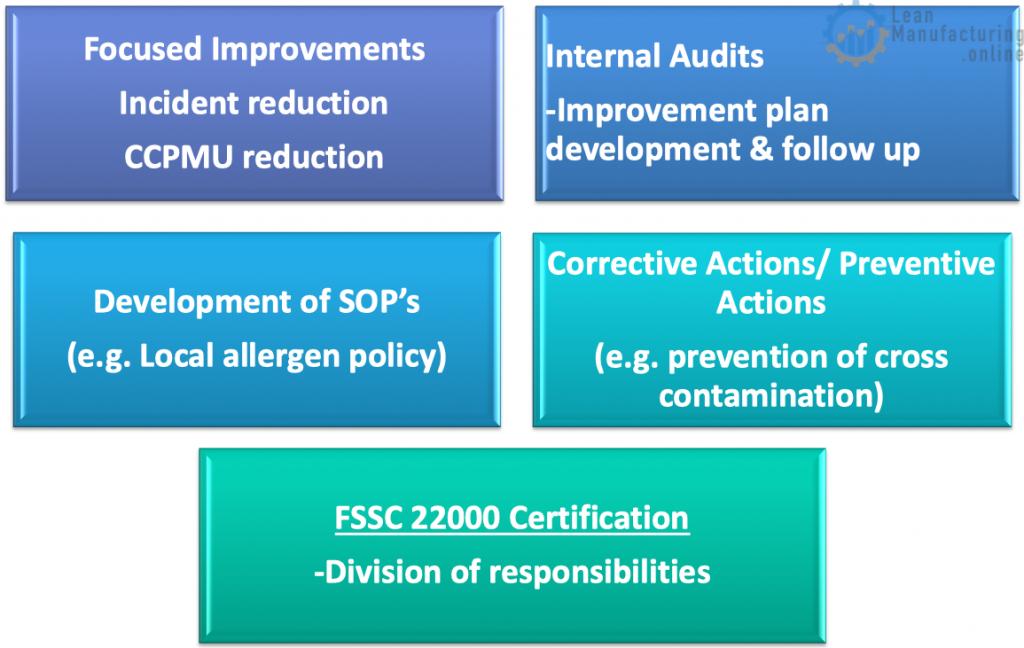 Focused Improvements Incident reduction CCPMU reduction