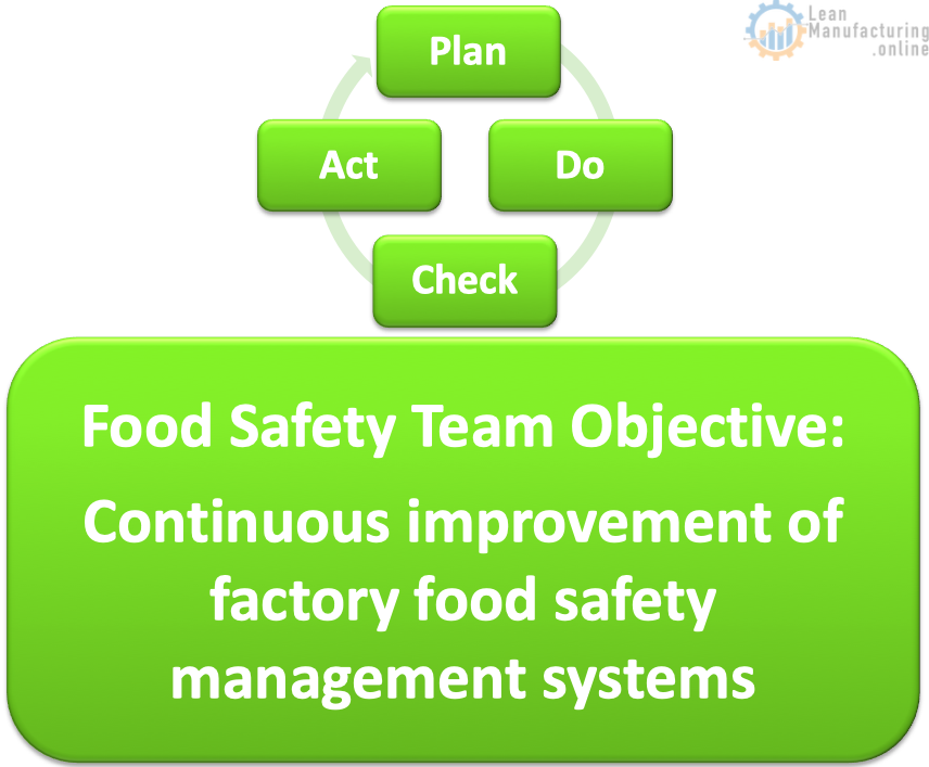 Food Safety Team Objective: Continuous improvement of factory food safety management systems