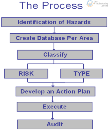 Health and Safety risk analysis audit