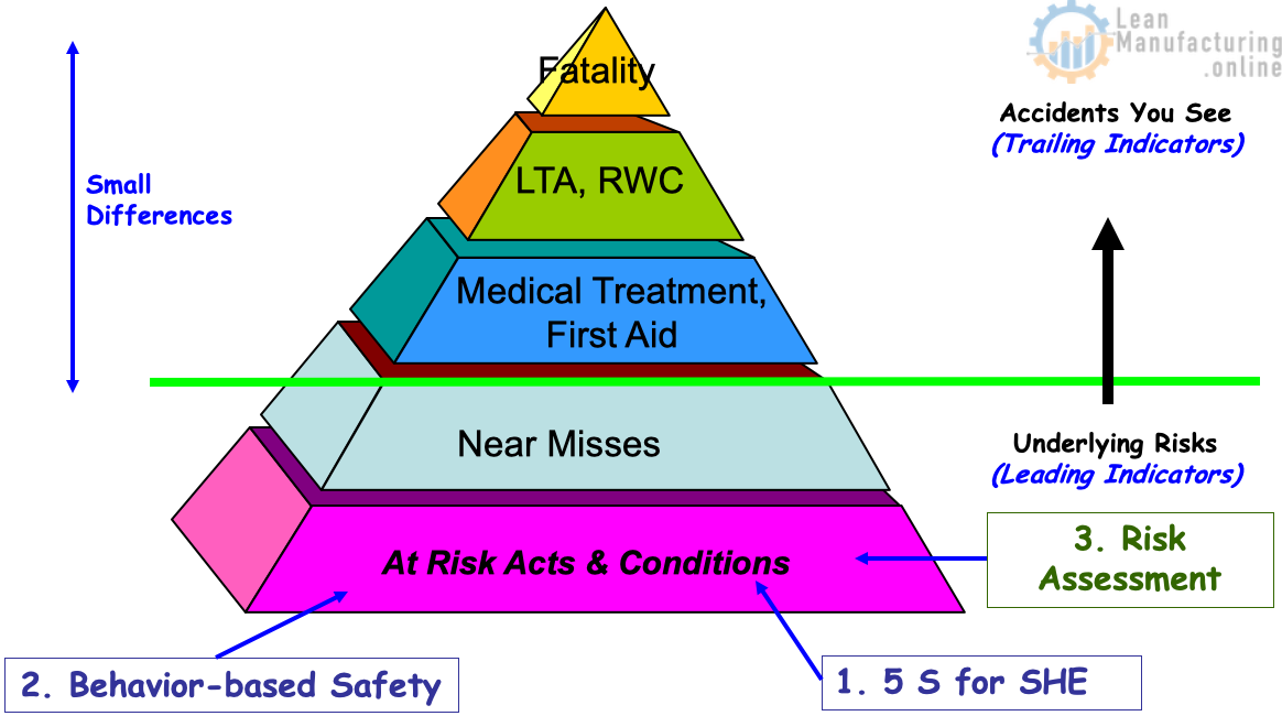 Safety Pyramid - Accident Prevention Tool