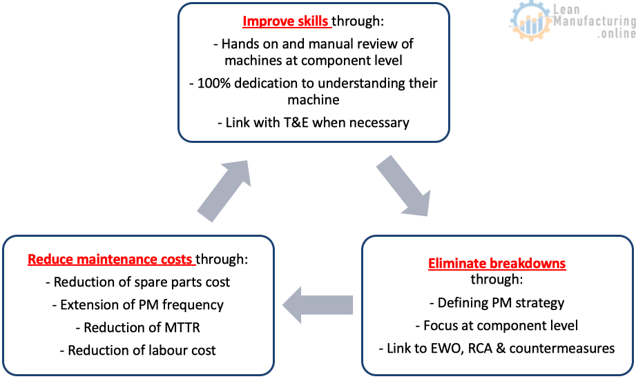 Improve skills through: - Hands on and manual review of machines at component level - 100% dedication to understanding their machine - Link with T&E when necessary
