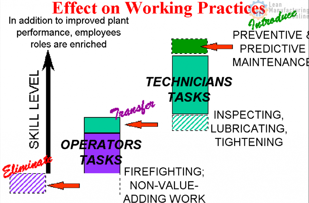 Effective working practices of Maintenance Team