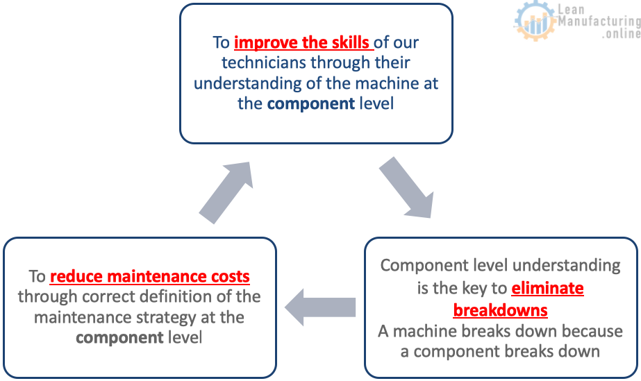 To reduce maintenance costs through correct definition of the maintenance strategy at the component level
