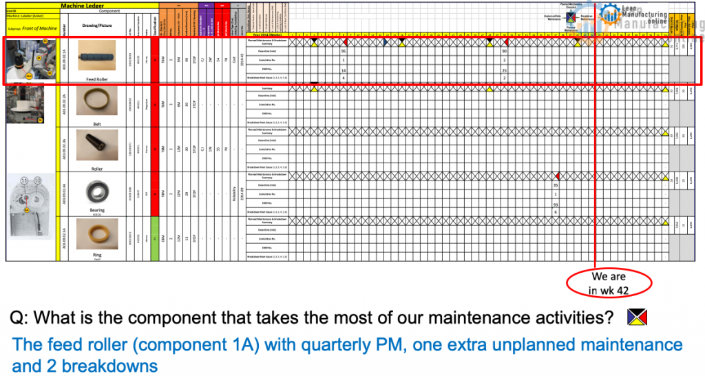 Q: What is the component that takes the most of our maintenance activities?