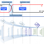 Product Innovation Funnel - Timelines and Responsibilities