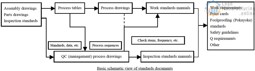 Standards documents are documents used to indicate work directions or manage the support of manufacturing quality. They include process tables, process drawings, QC process drawings (management process drawings), work standards documents, point cards, Q requirements and much more.