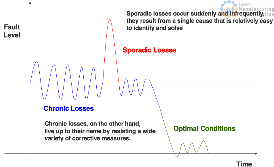 Sporadic losses occur suddenly and infrequently, they result from a single cause that is relatively easy to identify and solve