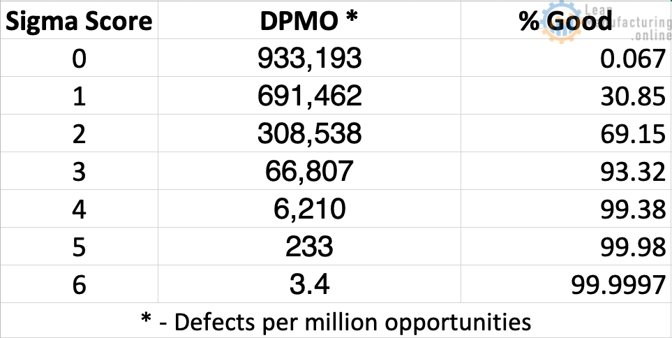 Process Capability and Defects per Million Opportunities