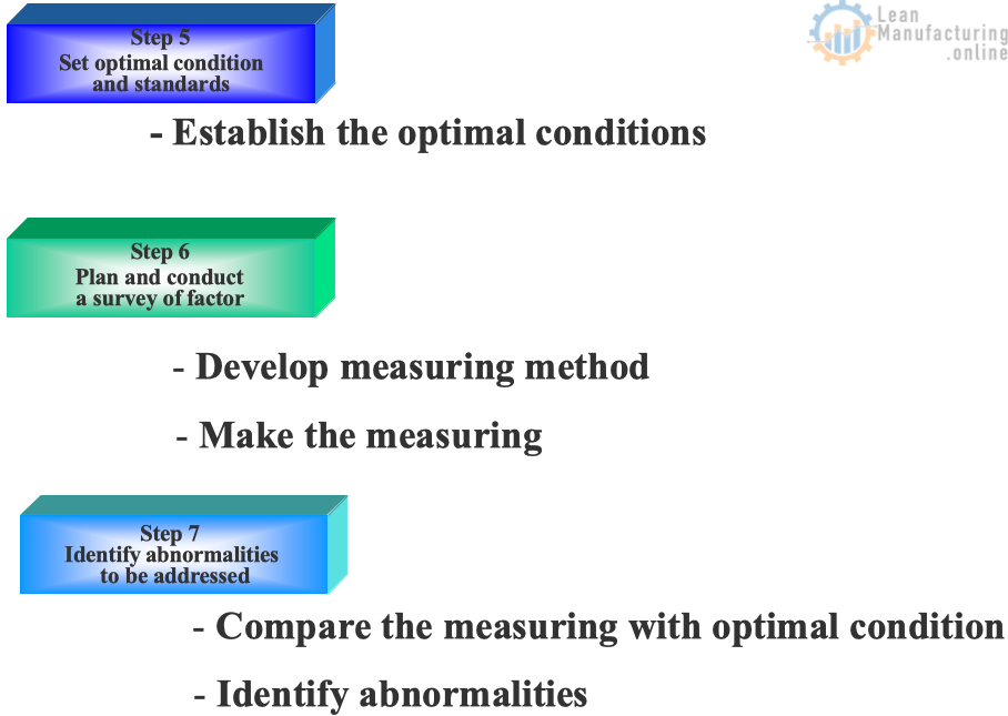 Compare the measuring with optimal condition, identify abnormalities.