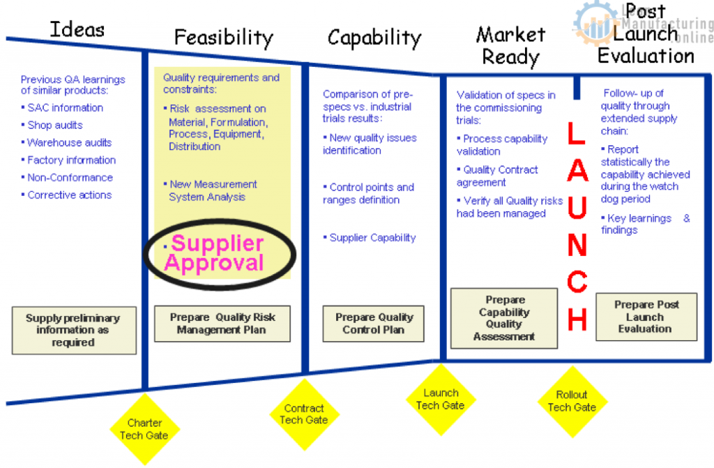 The supplier approval process should begin in Feasibility Phase