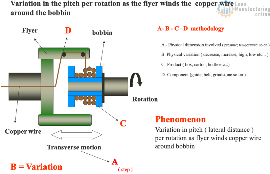 Variation in pitch ( lateral distance ) per rotation as flyer winds copper wire around bobbin.