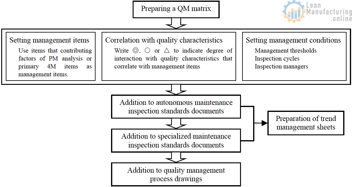 Addition to autonomous maintenance inspection standards documents. Addition to specialized maintenance inspection standards documents. Addition to quality management process drawings.