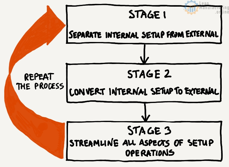 Separate internal Set-up from external Set-up. Convert internal Set-up to external Set-up. Streamline all aspects of the Set-up operations.