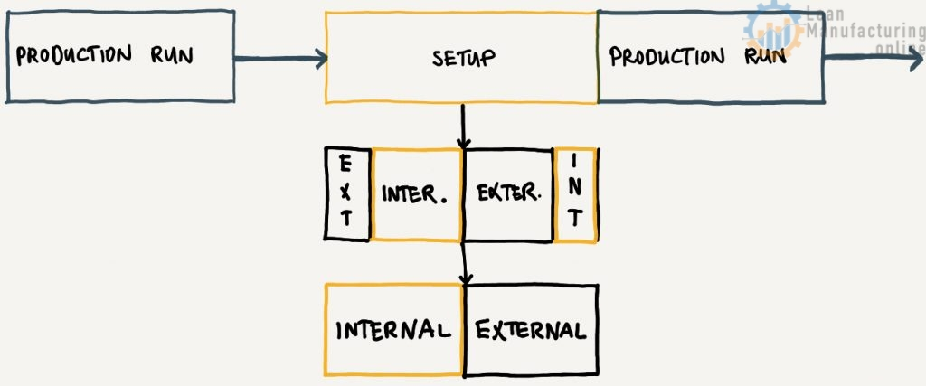 Internal set-up: machine must be stopped. External set-up: can be done while running.