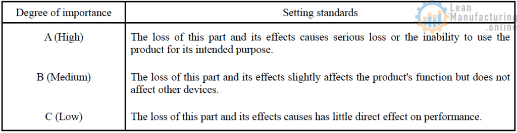 The loss of this part and its effects causes has little direct effect on performance.