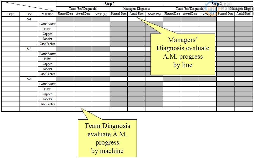 Team Diagnosis evaluate Autonomous Maintenance progress by machine