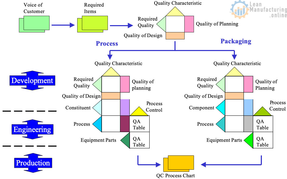 QFD is a TQM tool used in Marketing & Product-Development to drive improvement activities.