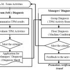 Evaluate TPM Activities