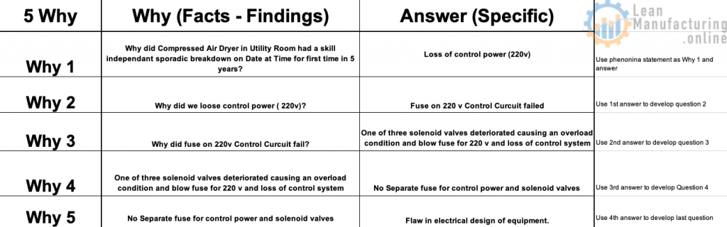 """Ask """"Why"""" up to five times to find Root Cause."""