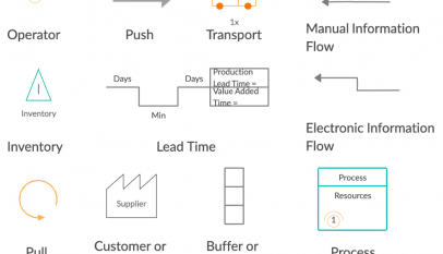 How to create Value Stream Mapping