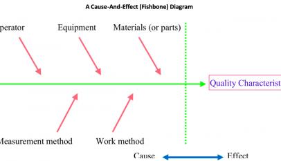 Ishikawa Diagram Continuously Improving Manufacturing