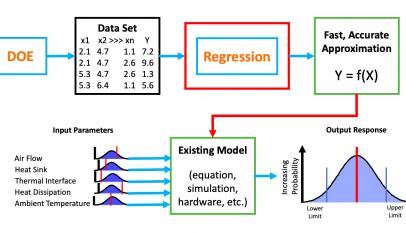 Statistically designed experiment