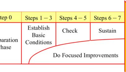 Success of Autonomous Maintenance implementation
